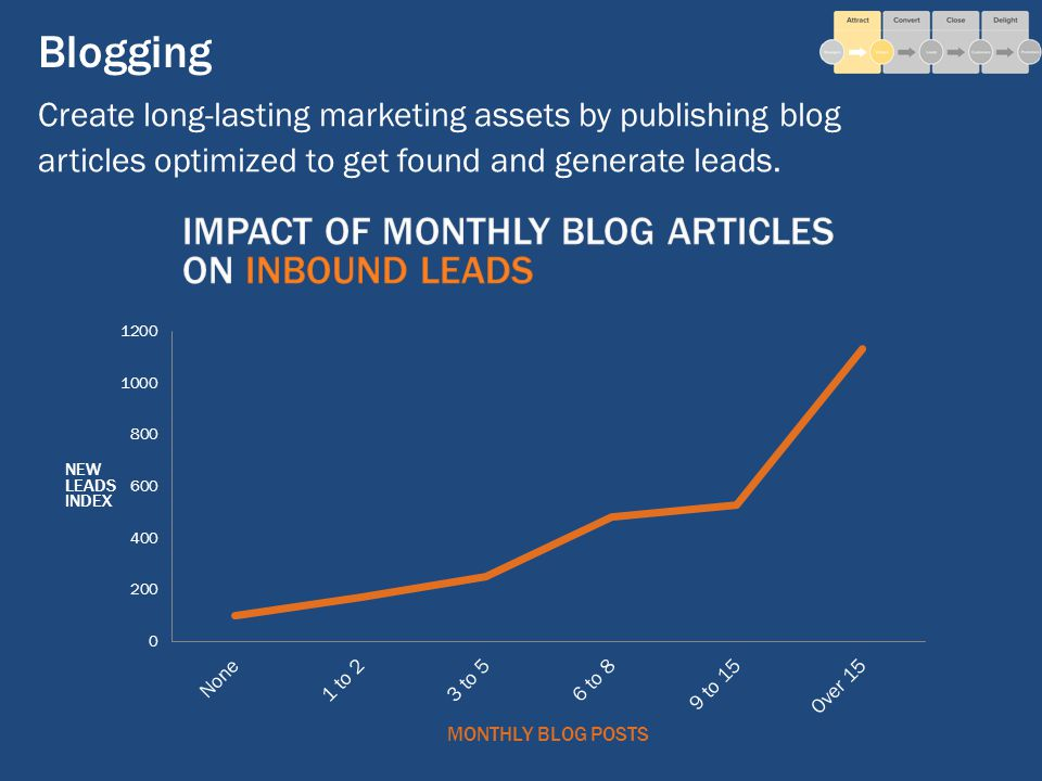 Blogging Create long-lasting marketing assets by publishing blog articles optimized to get found and generate leads.