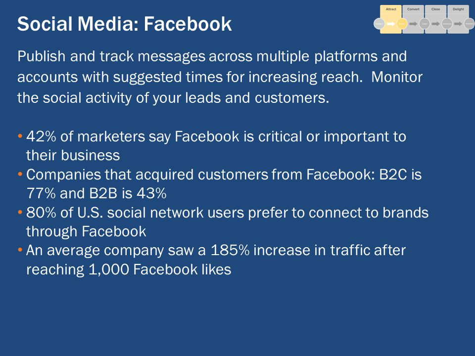 Social Media: Facebook 42% of marketers say Facebook is critical or important to their business Companies that acquired customers from Facebook: B2C is 77% and B2B is 43% 80% of U.S.