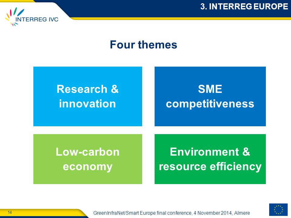 14 GreenInfraNet/Smart Europe final conference, 4 November 2014, Almere Four themes 3.