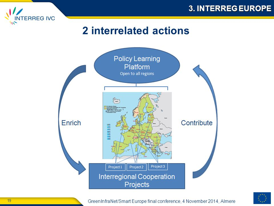 19 GreenInfraNet/Smart Europe final conference, 4 November 2014, Almere 2 interrelated actions 3.