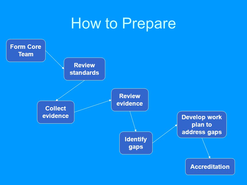 How to Prepare Form Core Team Review standards Review evidence Collect evidence Identify gaps Develop work plan to address gaps Accreditation