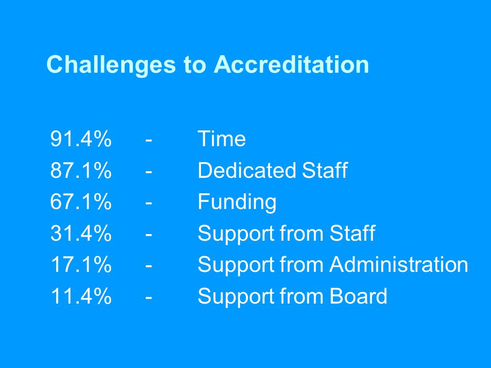 Challenges to Accreditation 91.4%-Time 87.1%-Dedicated Staff 67.1% -Funding 31.4%-Support from Staff 17.1%- Support from Administration 11.4%-Support from Board