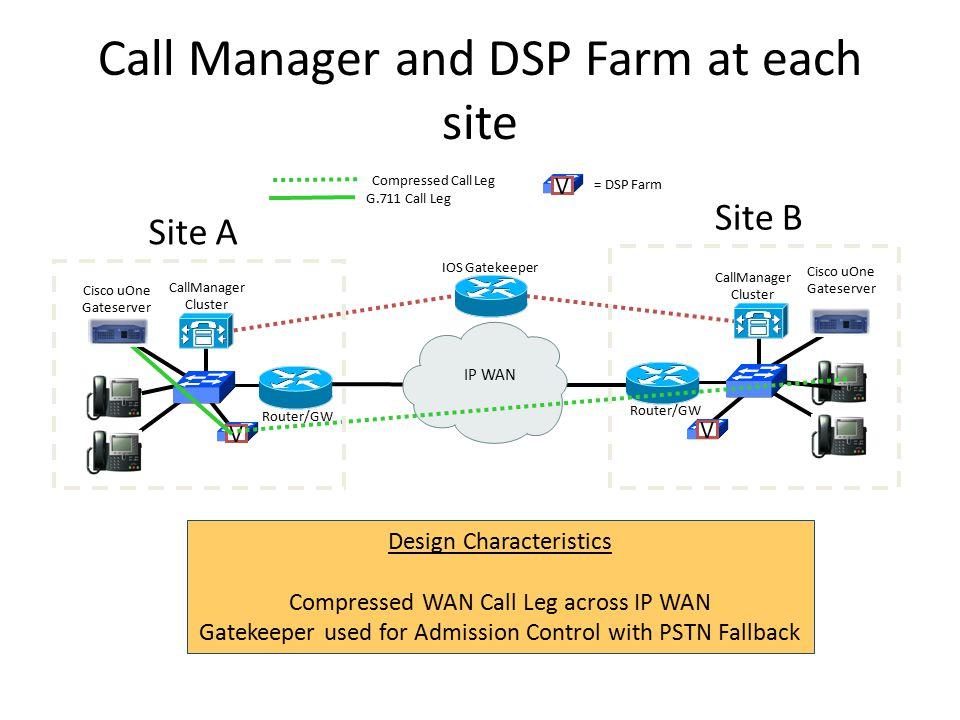 Converged Network Design  Agenda Consolidation Cisco IP