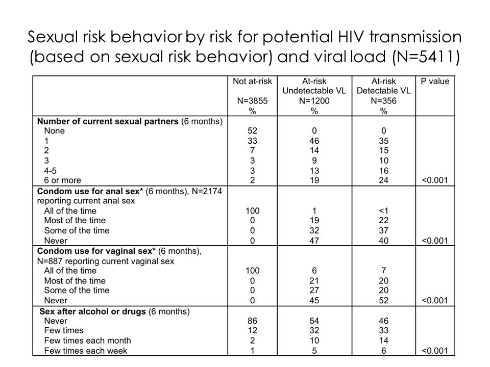 Sexual risk behavior by risk for potential HIV transmission (based on sexual risk behavior) and viral load (N=5411)