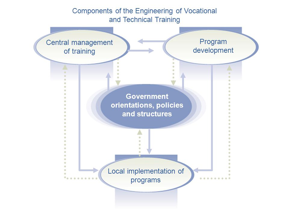 Central management of training Program development Local implementation of programs Government orientations, policies and structures Components of the Engineering of Vocational and Technical Training