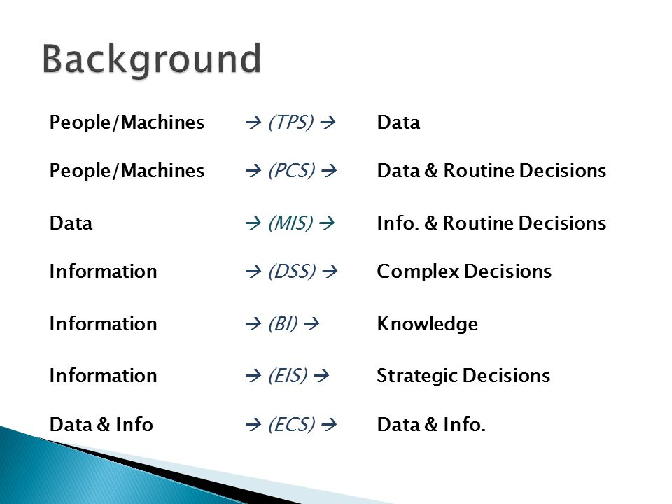 People/Machines  (TPS)  Data People/Machines  (PCS)  Data & Routine Decisions Data  (MIS)  Info.