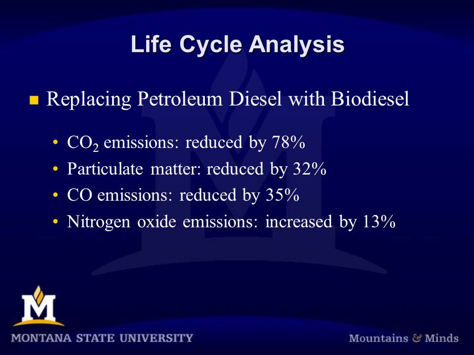 Life Cycle Analysis Replacing Petroleum Diesel with Biodiesel CO 2 emissions: reduced by 78% Particulate matter: reduced by 32% CO emissions: reduced by 35% Nitrogen oxide emissions: increased by 13%