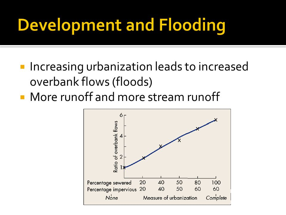  Increasing urbanization leads to increased overbank flows (floods)  More runoff and more stream runoff