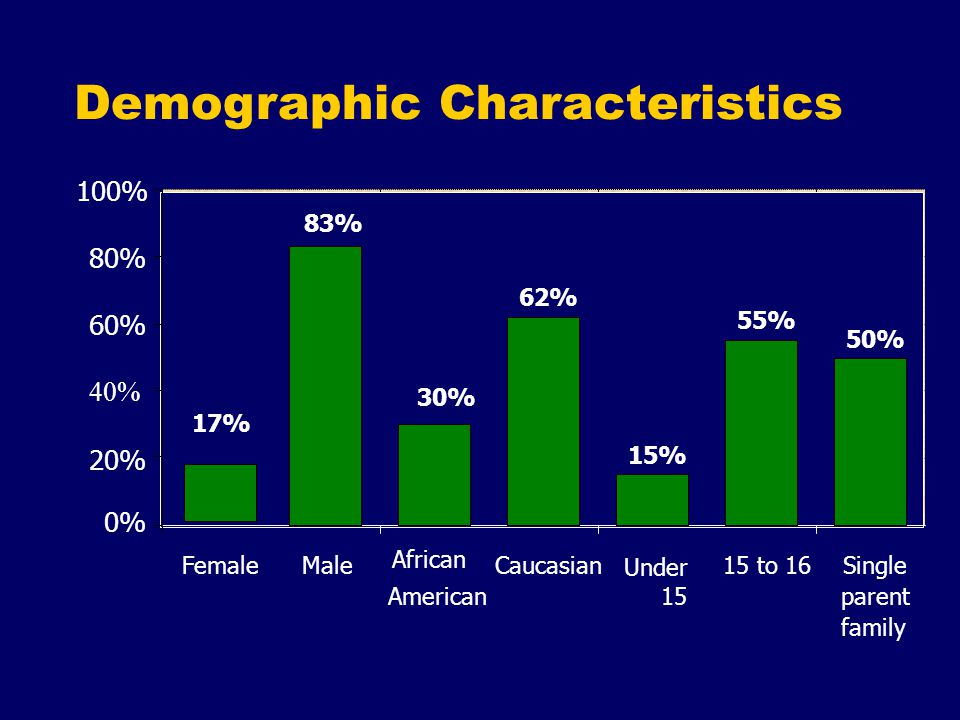 Demographic Characteristics 62% 15% 55% 50% 30% 83% 17% 0% 20% 40% 60% 80% 100% FemaleMale African American Caucasian Under 15 to 16Single parent family 15