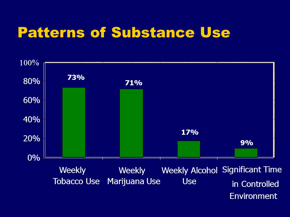 Patterns of Substance Use 9% 17% 71% 73% 0% 20% 40% 60% 80%   Weekly Tobacco Use Weekly Marijuana Use Weekly Alcohol Use Significant Time in Controlled Environment