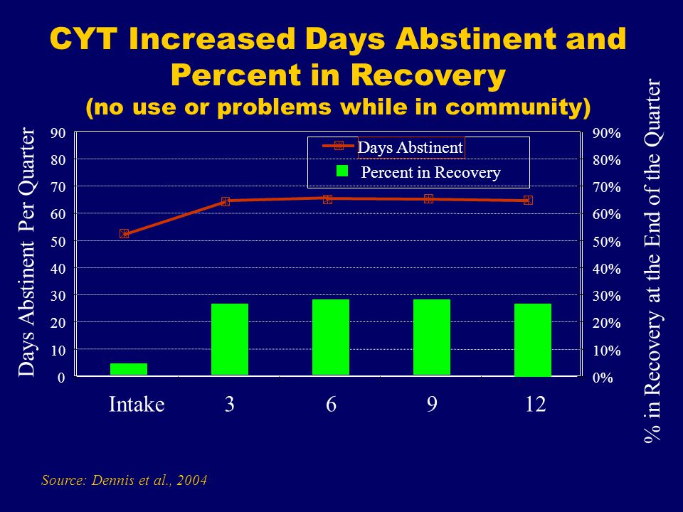 CYT Increased Days Abstinent and Percent in Recovery (no use or problems while in community) Source: Dennis et al., Intake36912 Days Abstinent Per Quarter 0% 10% 20% 30% 40% 50% 60% 70% 80% 90% % in Recovery at the End of the Quarter Percent in Recovery Days Abstinent