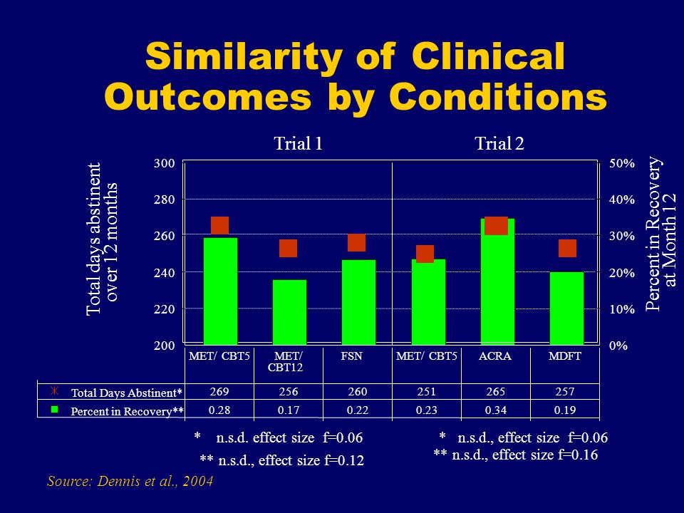 Similarity of Clinical Outcomes by Conditions Source: Dennis et al., Total days abstinent.