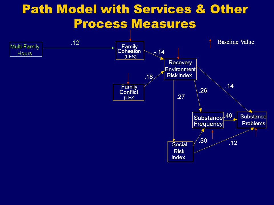 Path Model with Services & Other Process Measures Multi-Family Cohesion Conflict Recovery Environment Social Risk Substance Frequency Substance Problems Baseline Value Family Hours Index (FES) Family (FES Risk