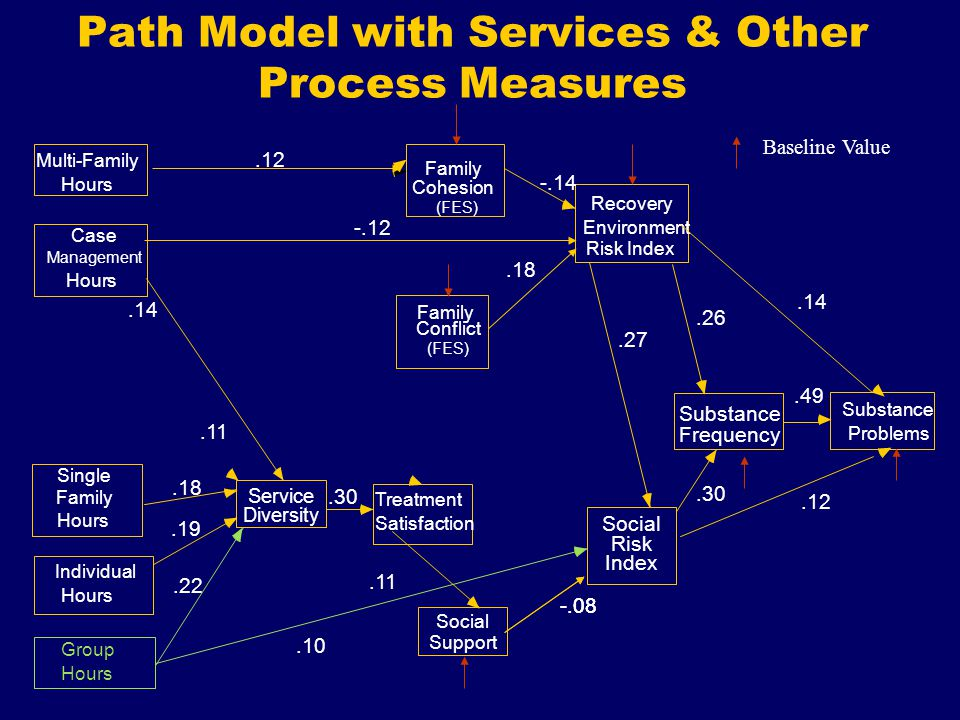 Path Model with Services & Other Process Measures Single Family Group Hours Social Support Recovery Environment Social Risk Substance Frequency Substance Problems Individual Hours Treatment Satisfaction Service Diversity Baseline Value Multi-Family Hours Case Management Hours Cohesion (FES) Family Conflict Family (FES) Risk Index Index -.08