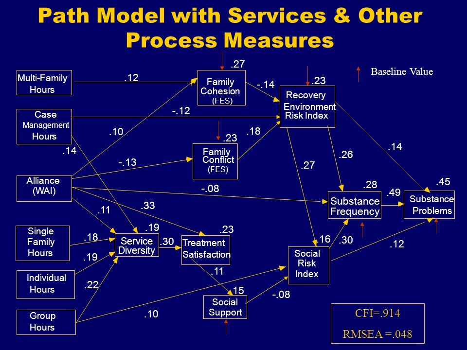 Path Model with Services & Other Process Measures Single Family Group Hours Social Support.23 Recovery Environment.16 Social Risk.28 Substance Frequency.45 Substance Problems Case Management Individual Hours Alliance.23 Treatment Satisfaction.19 Service Diversity Baseline Value Multi-Family Hours Cohesion (FES) Family Conflict Family (FES) (WAI) Index Risk Index CFI=.914 RMSEA =.048
