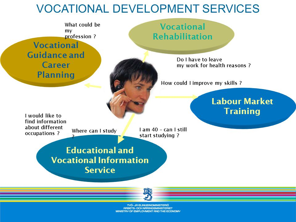 Vocational Guidance and Career Planning Vocational Rehabilitation Educational and Vocational Information Service Labour Market Training What could be my profession .