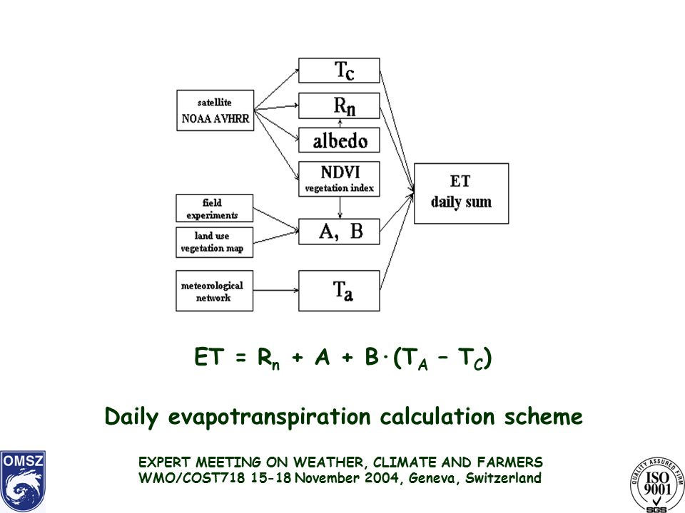 Daily evapotranspiration calculation scheme ET = R n + A + B·(T A – T C ) EXPERT MEETING ON WEATHER, CLIMATE AND FARMERS WMO/COST November 2004, Geneva, Switzerland