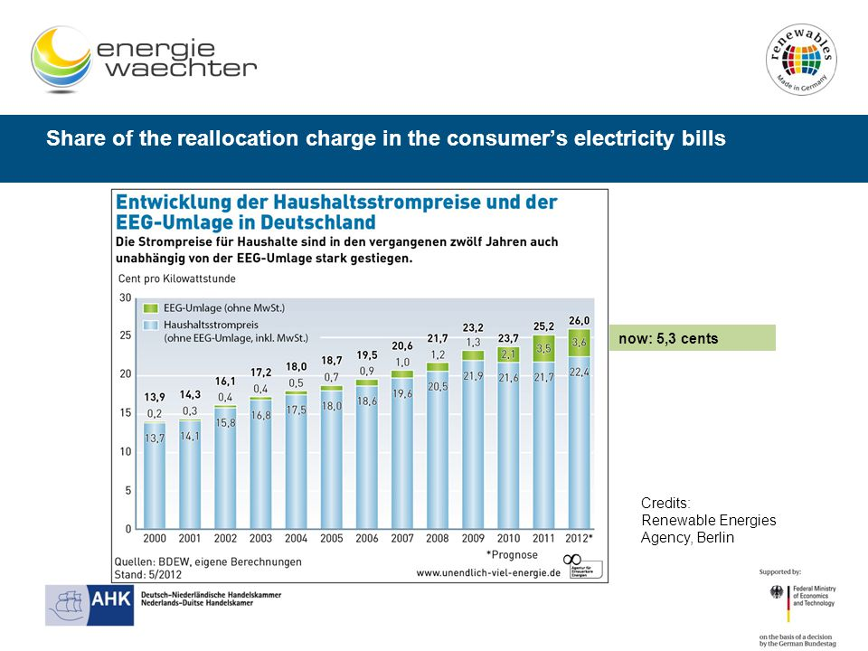 Share of the reallocation charge in the consumer's electricity bills Credits: Renewable Energies Agency, Berlin now: 5,3 cents