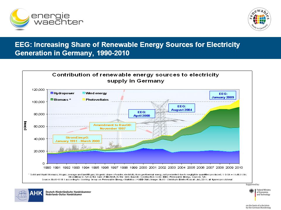 EEG: Increasing Share of Renewable Energy Sources for Electricity Generation in Germany,