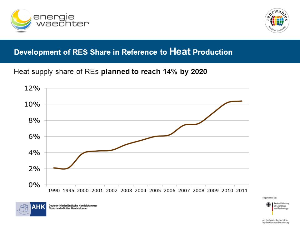 Development of RES Share in Reference to Heat Production Heat supply share of REs planned to reach 14% by 2020