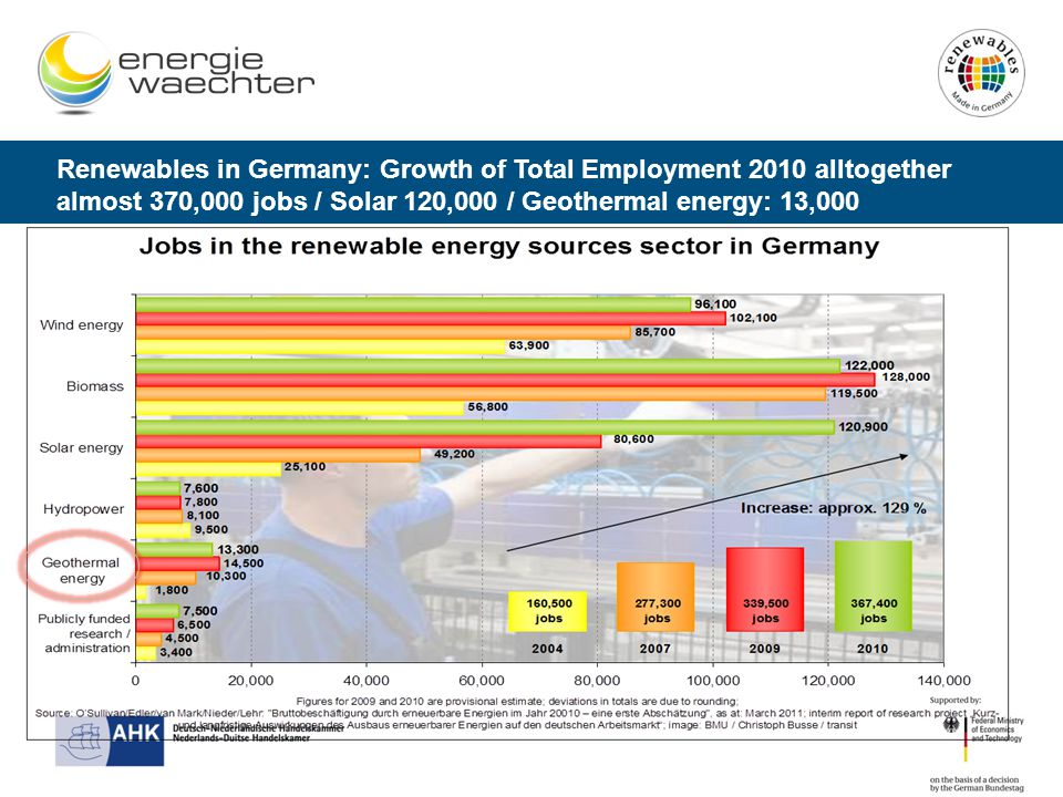 Renewables in Germany: Growth of Total Employment 2010 alltogether almost 370,000 jobs / Solar 120,000 / Geothermal energy: 13,000