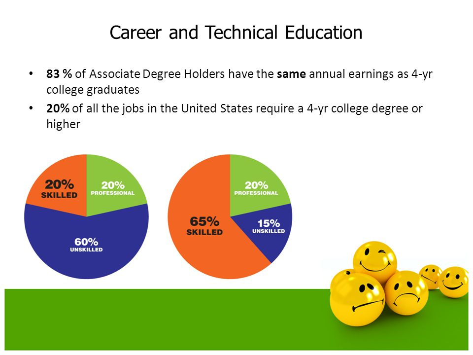 Career and Technical Education 83 % of Associate Degree Holders have the same annual earnings as 4-yr college graduates 20% of all the jobs in the United States require a 4-yr college degree or higher