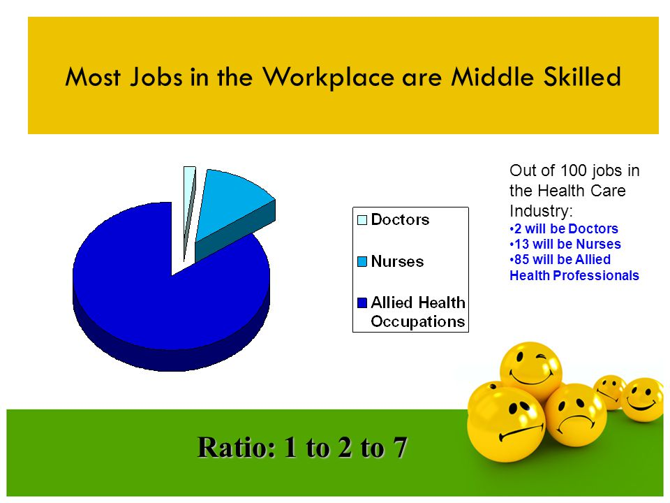 Most Jobs in the Workplace are Middle Skilled Ratio: 1 to 2 to 7 Out of 100 jobs in the Health Care Industry: 2 will be Doctors 13 will be Nurses 85 will be Allied Health Professionals