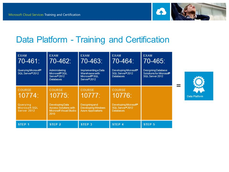 Microsoft Cloud Services Training And Certification Presented By