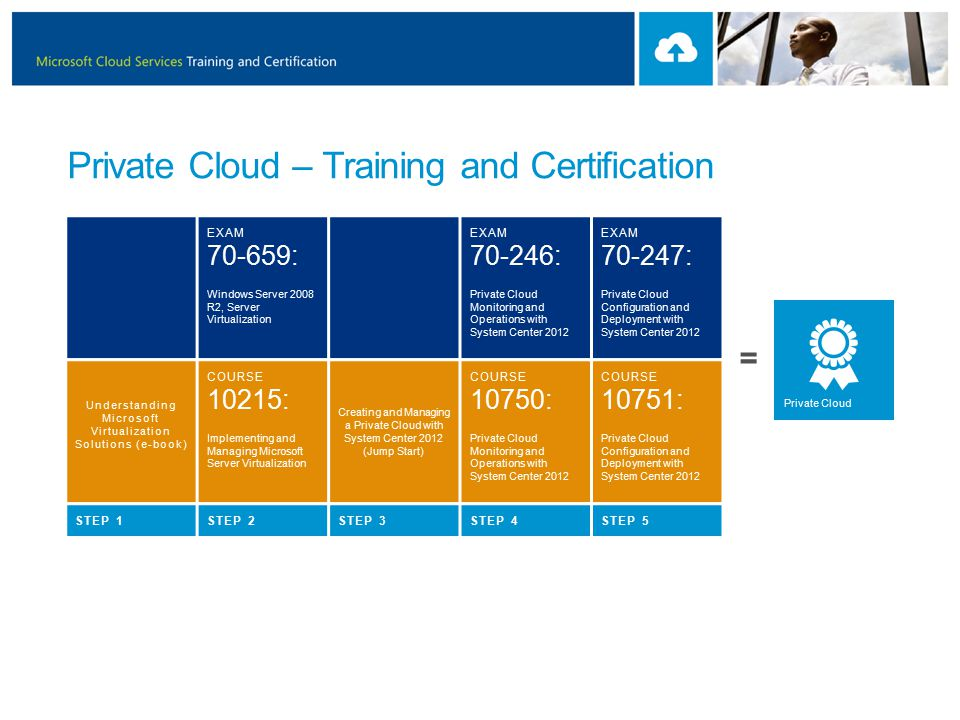 Private Cloud – Training and Certification EXAM : Windows Server 2008 R2, Server Virtualization EXAM : Private Cloud Monitoring and Operations with System Center 2012 EXAM : Private Cloud Configuration and Deployment with System Center 2012 Understanding Microsoft Virtualization Solutions (e-book) COURSE 10215: Implementing and Managing Microsoft Server Virtualization Creating and Managing a Private Cloud with System Center 2012 (Jump Start) COURSE 10750: Private Cloud Monitoring and Operations with System Center 2012 COURSE 10751: Private Cloud Configuration and Deployment with System Center 2012 STEP 1STEP 2STEP 3STEP 4STEP 5 Private Cloud =