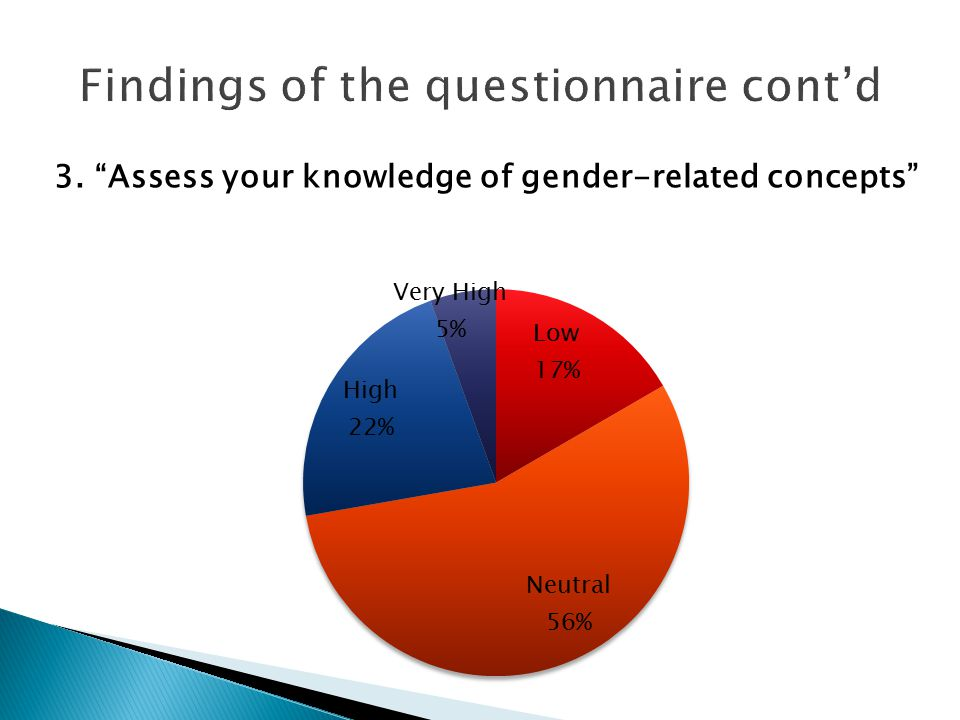 3. Assess your knowledge of gender-related concepts