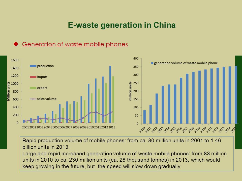 E-waste generation in China  Generation of waste mobile phones Rapid production volume of mobile phones: from ca.