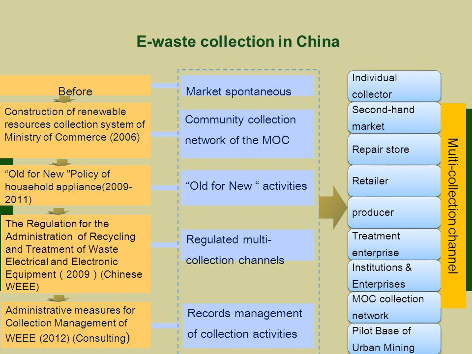 Administrative measures for Collection Management of WEEE (2012) (Consulting ) E-waste collection in China Market spontaneous Construction of renewable resources collection system of Ministry of Commerce (2006) Old for New Policy of household appliance( ) The Regulation for the Administration of Recycling and Treatment of Waste Electrical and Electronic Equipment ( 2009 ) (Chinese WEEE) Before Community collection network of the MOC Old for New activities Regulated multi- collection channels Records management of collection activities Individual collector Second-hand market Repair storeRetailerproducer Treatment enterprise Institutions & Enterprises MOC collection network Pilot Base of Urban Mining Multi-collection channel