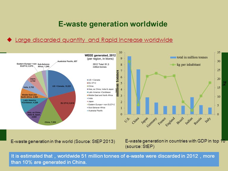  Large discarded quantity and Rapid increase worldwide It is estimated that , worldwide 51 million tonnes of e-waste were discarded in 2012 , more than 10% are generated in China.