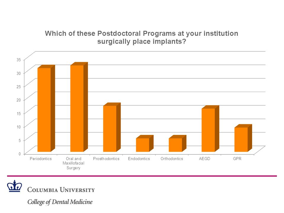 Implants in US Dental Schools: State of the Game Management