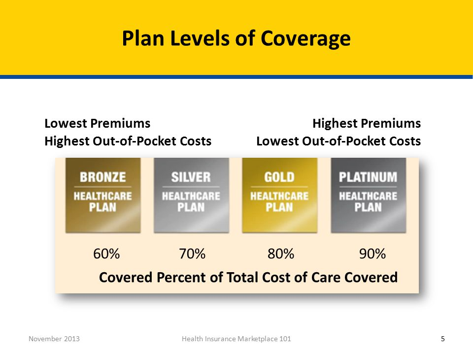 Health Insurance Marketplace 101November %70%80%90% Covered Percent of Total Cost of Care Covered Highest Premiums Lowest Out-of-Pocket Costs Lowest Premiums Highest Out-of-Pocket Costs Plan Levels of Coverage