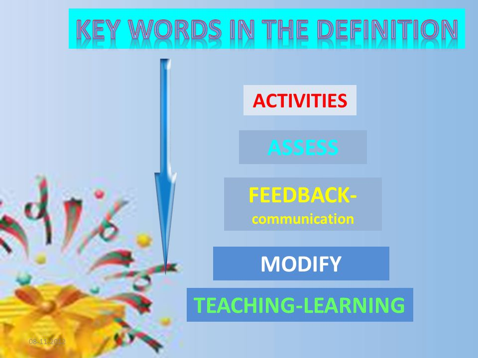 ACTIVITIES FEEDBACK- communication MODIFY TEACHING-LEARNING ASSESS