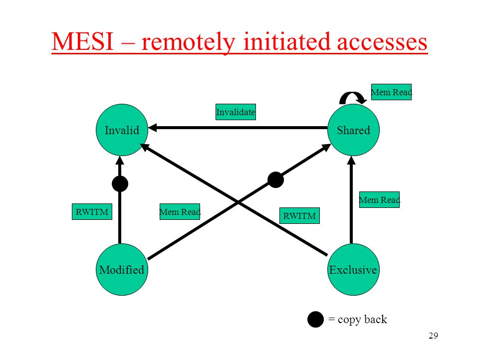 29 MESI – remotely initiated accesses Invalid ModifiedExclusive Shared Mem Read Invalidate RWITM = copy back