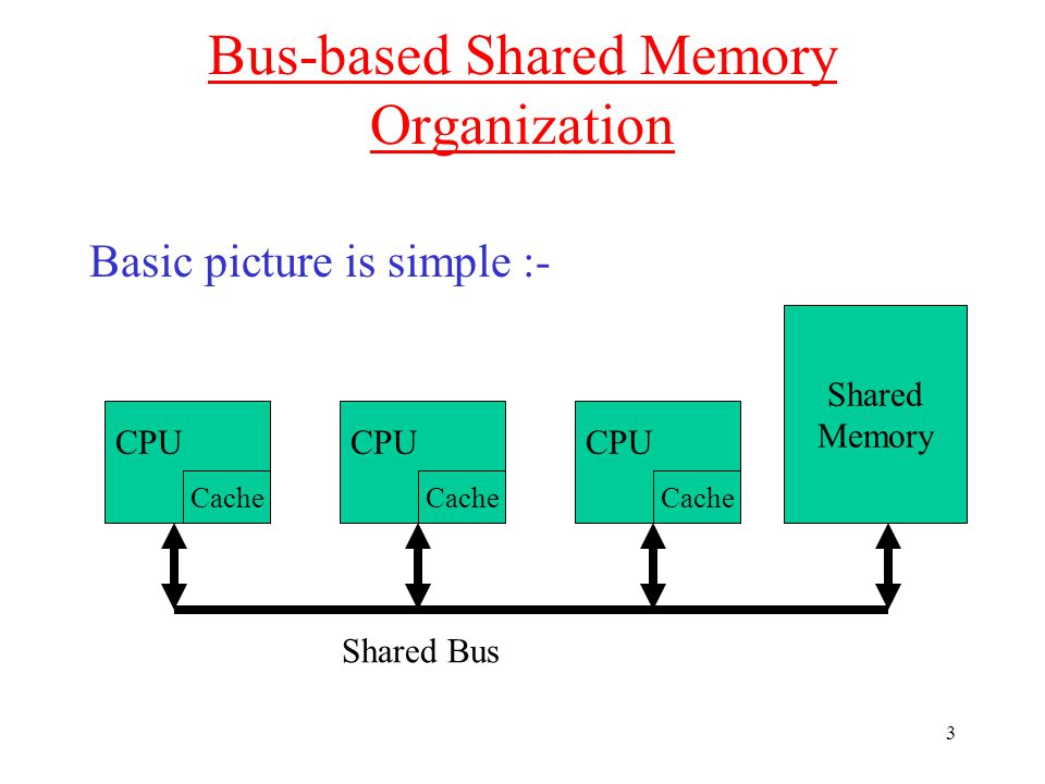 3 Bus-based Shared Memory Organization Basic picture is simple :- CPU Cache CPU Cache CPU Cache Shared Bus Shared Memory