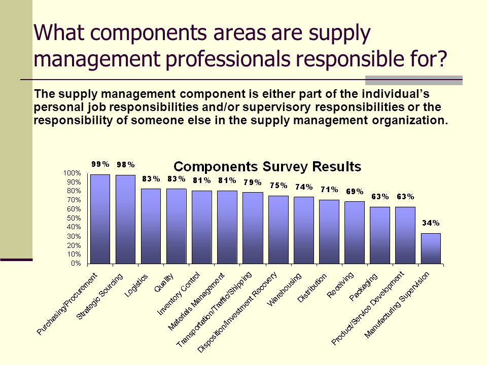 Isms Certified Professional In Supply Management Cpsm Program