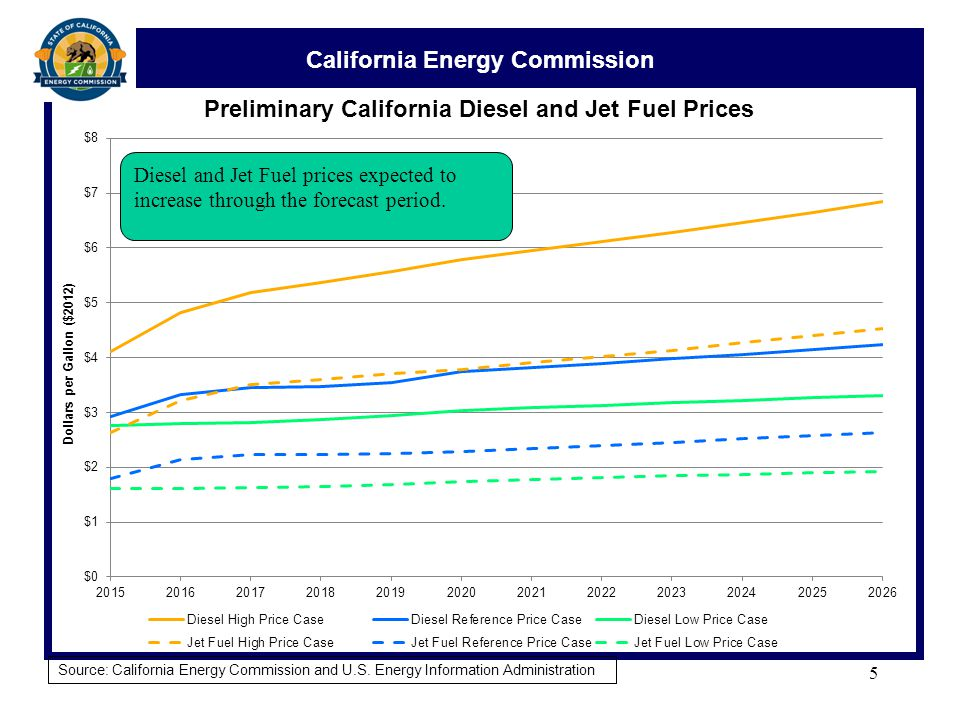 California Energy Commission Crude Oil and Transportation Fuel Price