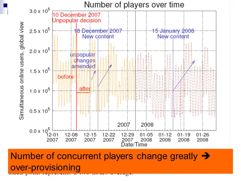 12 Number of concurrent players change greatly  over-provisioning