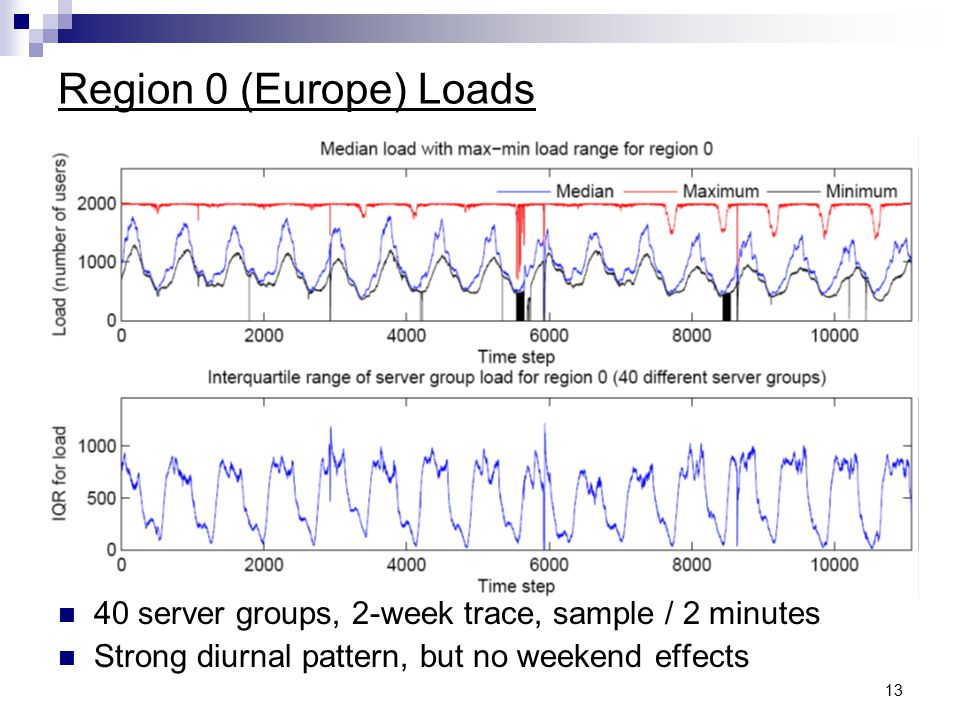 13 Region 0 (Europe) Loads 40 server groups, 2-week trace, sample / 2 minutes Strong diurnal pattern, but no weekend effects