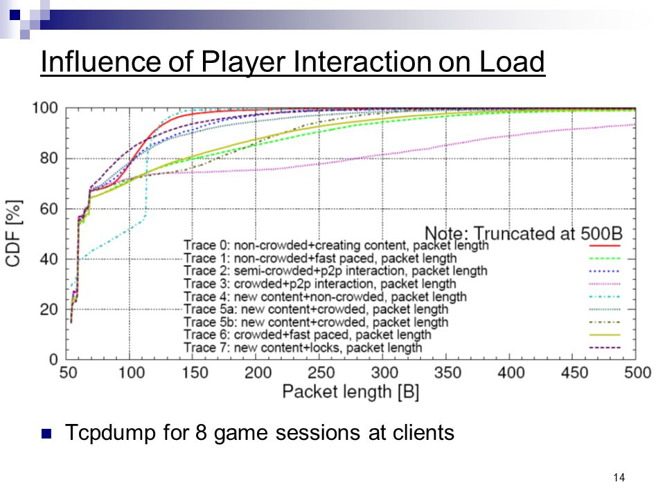 14 Influence of Player Interaction on Load Tcpdump for 8 game sessions at clients