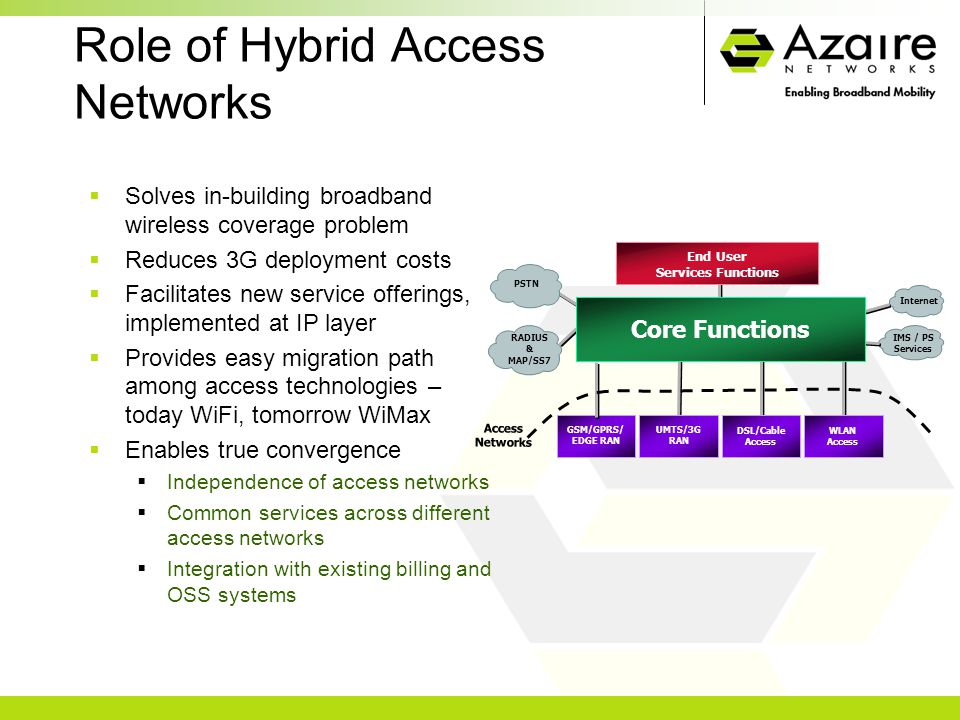 Role of Hybrid Access Networks  Solves in-building broadband wireless coverage problem  Reduces 3G deployment costs  Facilitates new service offerings, implemented at IP layer  Provides easy migration path among access technologies – today WiFi, tomorrow WiMax  Enables true convergence  Independence of access networks  Common services across different access networks  Integration with existing billing and OSS systems WLAN Access UMTS/3G RAN DSL/Cable Access RADIUS & MAP/SS7 End User Services Functions PSTN GSM/GPRS/ EDGE RAN Internet IMS / PS Services Access Networks Core Functions