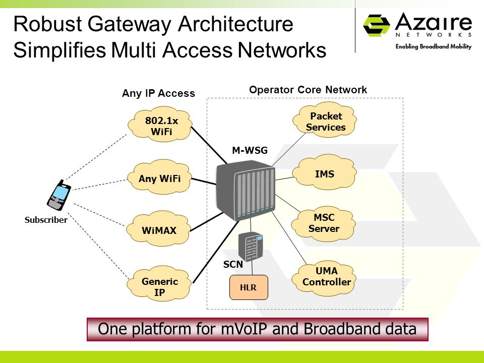 Operator Core Network Robust Gateway Architecture Simplifies Multi Access Networks M-WSG One platform for mVoIP and Broadband data HLR SCN Packet Services IMS MSC Server UMA Controller Subscriber 802.1x WiFi Any WiFi WiMAX Generic IP Any IP Access