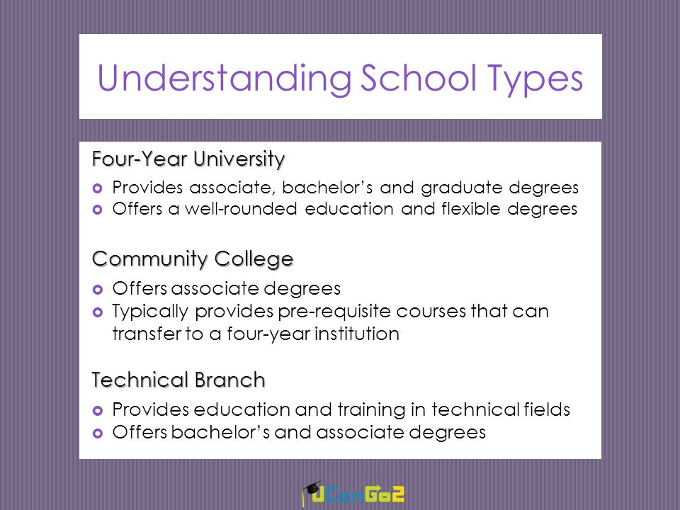 Understanding School Types Four-Year University  Provides associate, bachelor's and graduate degrees  Offers a well-rounded education and flexible degrees Community College  Offers associate degrees  Typically provides pre-requisite courses that can transfer to a four-year institution Technical Branch  Provides education and training in technical fields  Offers bachelor's and associate degrees