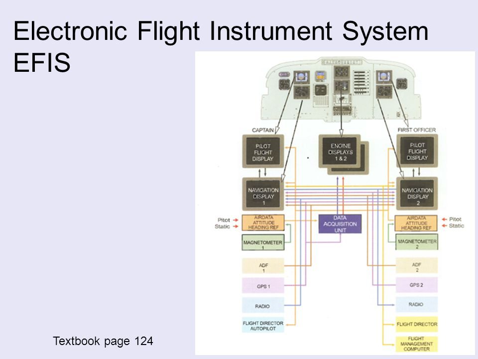 Electronic Flight Instrument System EFIS Textbook page 124