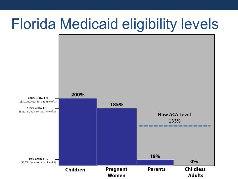 Florida Medicaid eligibility levels New ACA Level 133%