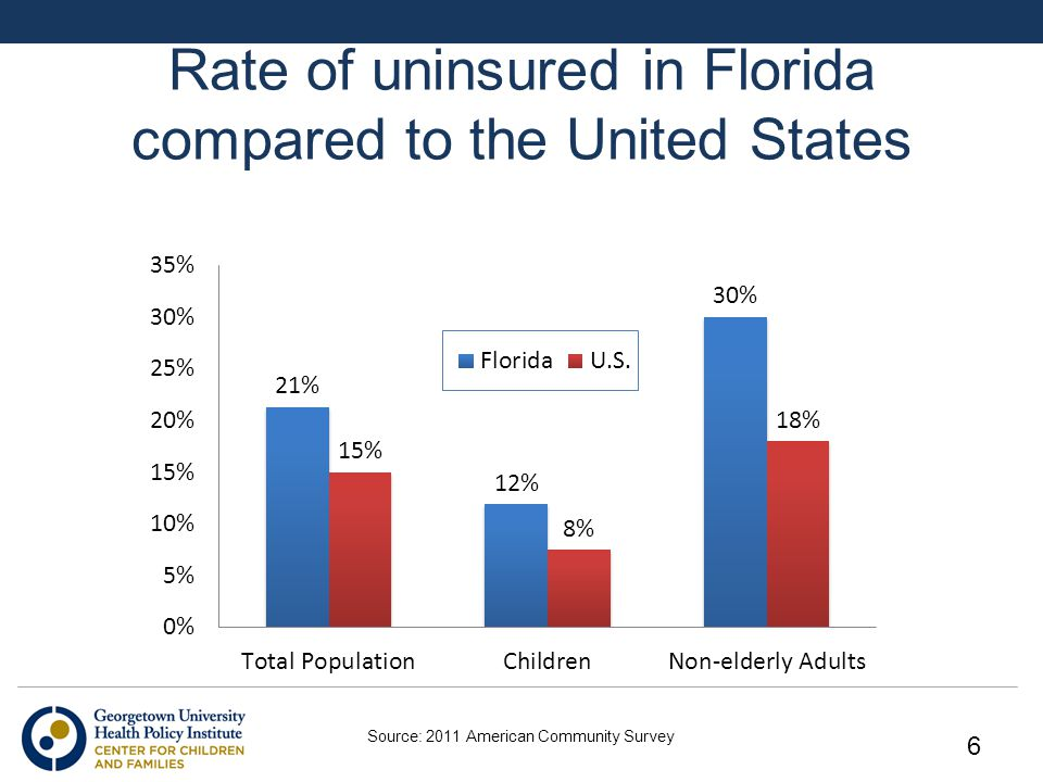 Rate of uninsured in Florida compared to the United States Source: 2011 American Community Survey 6