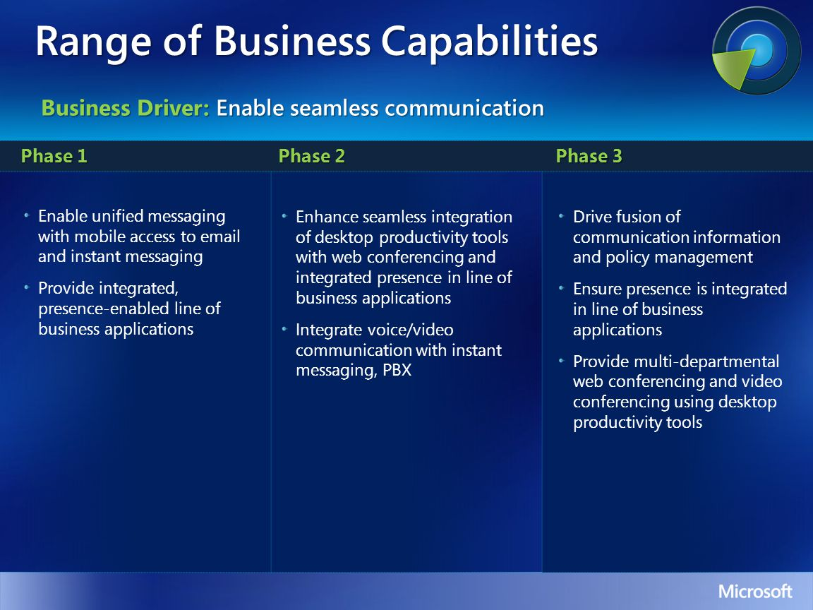 Range of Business Capabilities Phase 1 Phase 2 Phase 3 Enable unified messaging with mobile access to  and instant messaging Provide integrated, presence-enabled line of business applications Enhance seamless integration of desktop productivity tools with web conferencing and integrated presence in line of business applications Integrate voice/video communication with instant messaging, PBX Drive fusion of communication information and policy management Ensure presence is integrated in line of business applications Provide multi-departmental web conferencing and video conferencing using desktop productivity tools Business Driver: Enable seamless communication